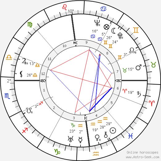 Fernand Sardou birth chart, biography, wikipedia 2019, 2020