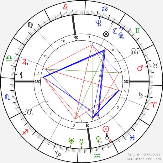 Fernand Sardou birth chart, Fernand Sardou astro natal horoscope, astrology