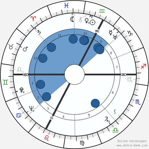 Filippo Prato wikipedia, horoscope, astrology, instagram