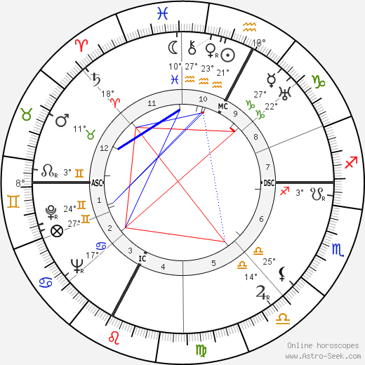Filippo Prato birth chart, biography, wikipedia 2018, 2019