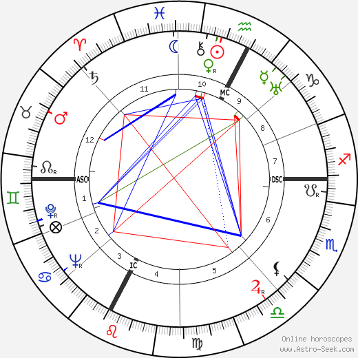 Filippo Prato astro natal birth chart, Filippo Prato horoscope, astrology