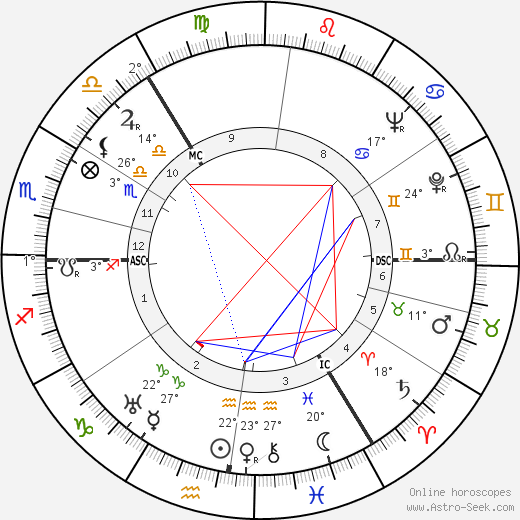 Forsyth Hardy birth chart, biography, wikipedia 2018, 2019