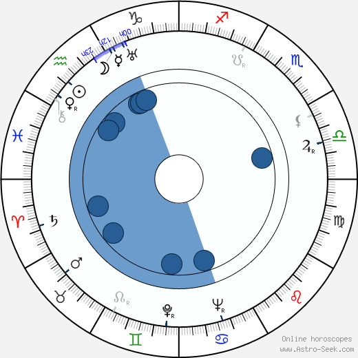 František Pilát wikipedia, horoscope, astrology, instagram