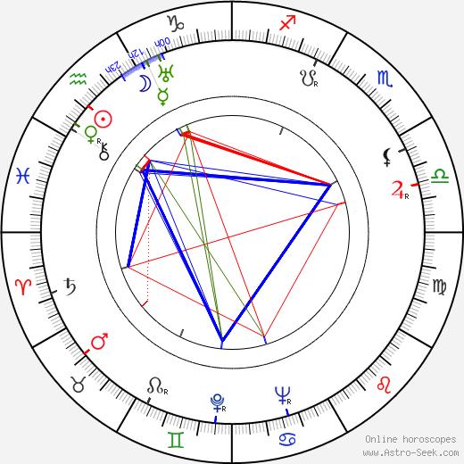 František Pilát birth chart, František Pilát astro natal horoscope, astrology