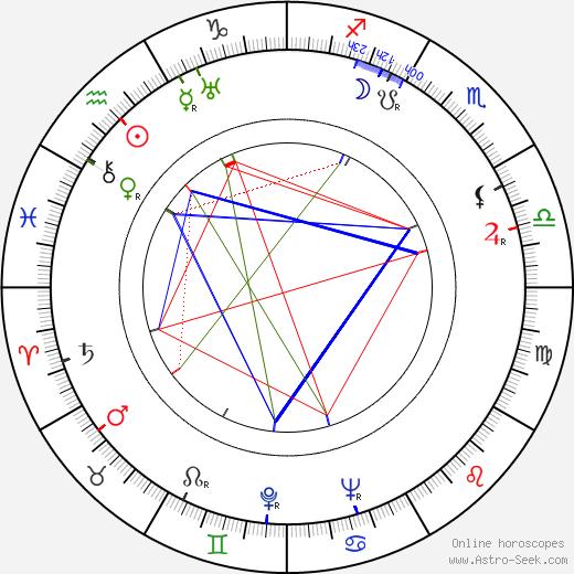 František Rauch tema natale, oroscopo, František Rauch oroscopi gratuiti, astrologia