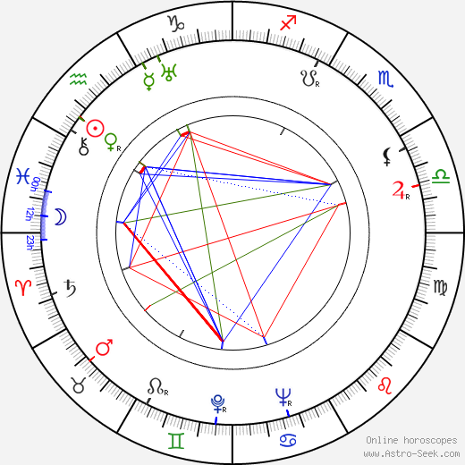 Gunnar Höckert astro natal birth chart, Gunnar Höckert horoscope, astrology