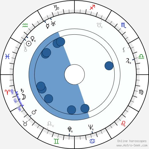 Henryk Borowski wikipedia, horoscope, astrology, instagram