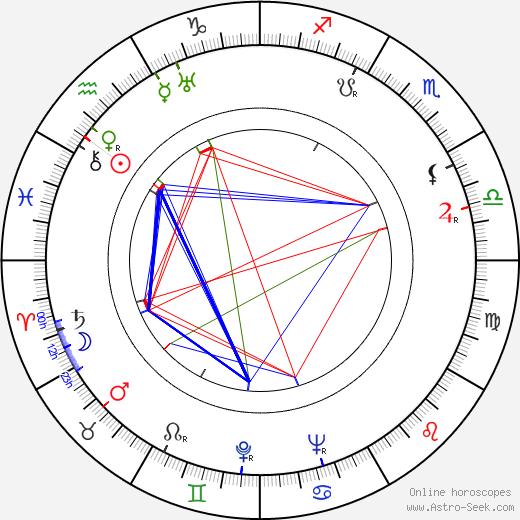 Henryk Borowski birth chart, Henryk Borowski astro natal horoscope, astrology