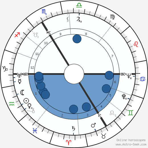 Jacques Lucien Monod wikipedia, horoscope, astrology, instagram
