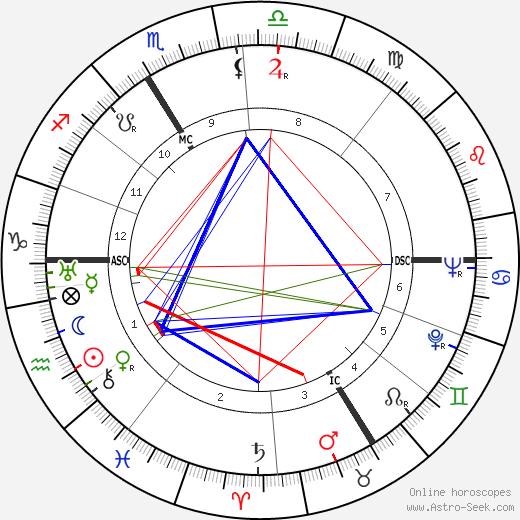 Jacques Lucien Monod tema natale, oroscopo, Jacques Lucien Monod oroscopi gratuiti, astrologia
