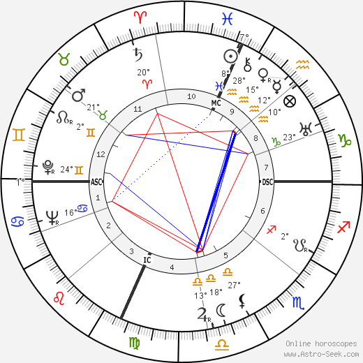 Joan Bennett birth chart, biography, wikipedia 2020, 2021
