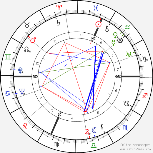 Joan Bennett birth chart, Joan Bennett astro natal horoscope, astrology
