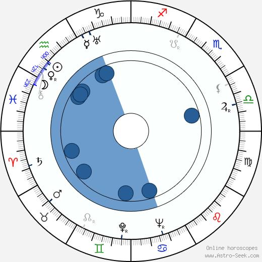 Jorge Brum do Canto wikipedia, horoscope, astrology, instagram