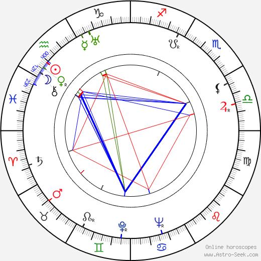 Jorge Brum do Canto astro natal birth chart, Jorge Brum do Canto horoscope, astrology