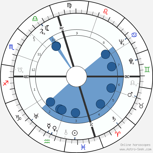 Joseph L. Doob wikipedia, horoscope, astrology, instagram