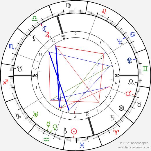 Джозеф Лео Дуб Joseph L. Doob день рождения гороскоп, Joseph L. Doob Натальная карта онлайн