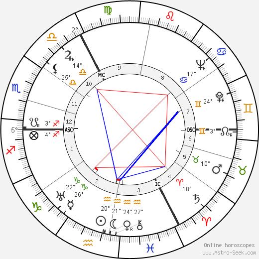 Joyce Grenfell birth chart, biography, wikipedia 2018, 2019