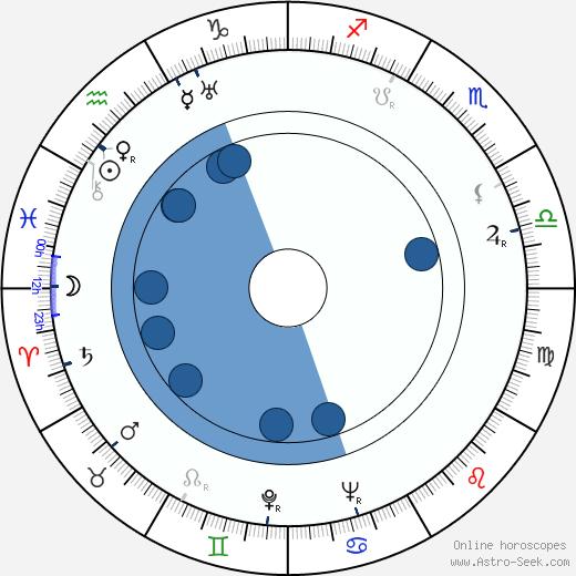 Ken Roberts wikipedia, horoscope, astrology, instagram
