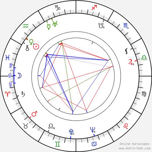 Ken Roberts astro natal birth chart, Ken Roberts horoscope, astrology
