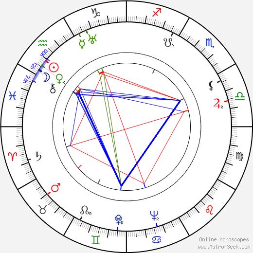 Maria Cebotari birth chart, Maria Cebotari astro natal horoscope, astrology