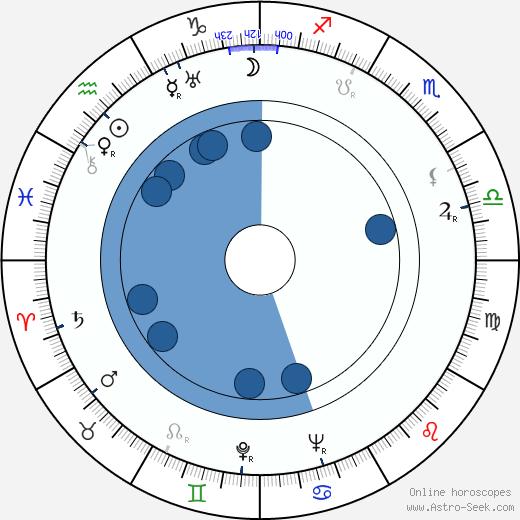 Nina Jirsíková wikipedia, horoscope, astrology, instagram