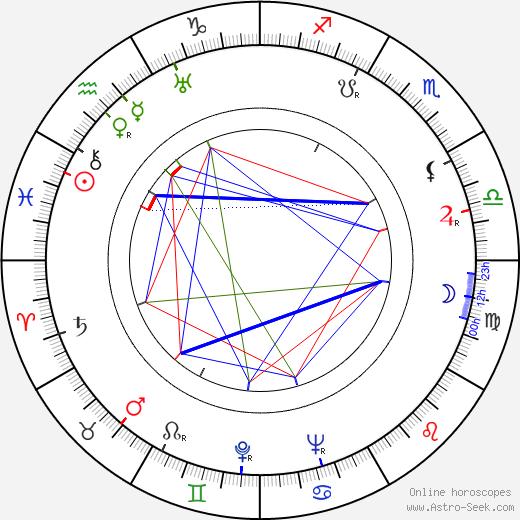 Павел Владимирович Клушанцев Pavel Klushantsev день рождения гороскоп, Pavel Klushantsev Натальная карта онлайн
