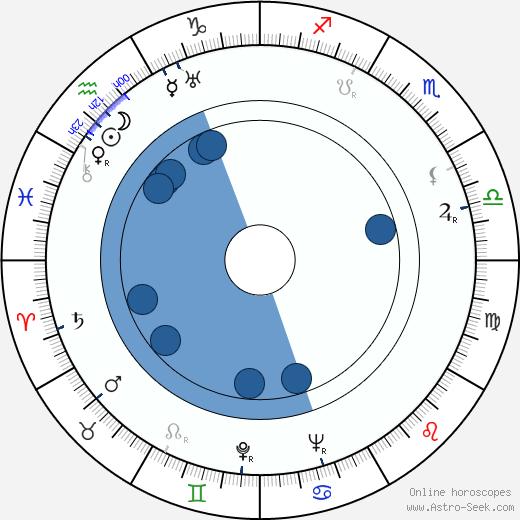Peanuts Holland wikipedia, horoscope, astrology, instagram