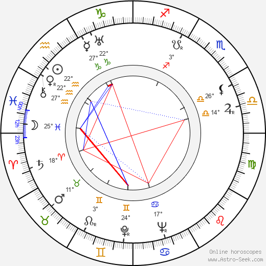 Petr Lotar birth chart, biography, wikipedia 2018, 2019