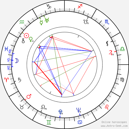 Petr Lotar astro natal birth chart, Petr Lotar horoscope, astrology