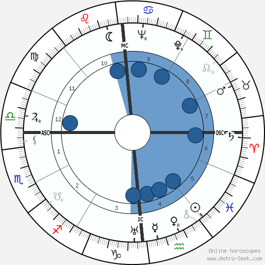 Pierre Chigot wikipedia, horoscope, astrology, instagram