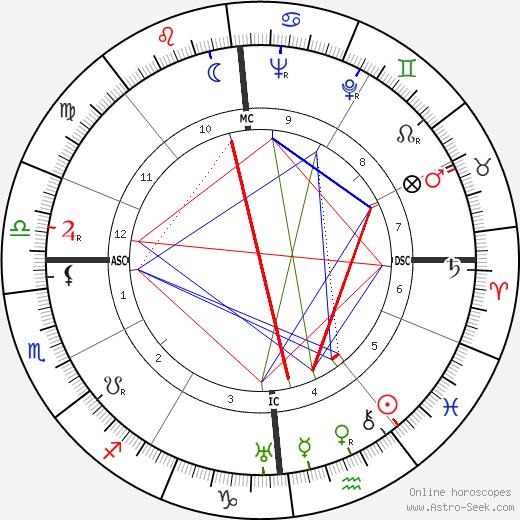 Pierre Chigot tema natale, oroscopo, Pierre Chigot oroscopi gratuiti, astrologia