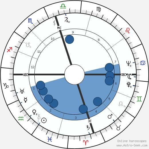 Ralph Dills wikipedia, horoscope, astrology, instagram