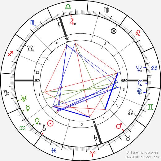 Ralph Dills день рождения гороскоп, Ralph Dills Натальная карта онлайн