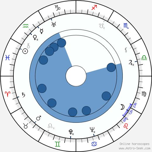 Rosine Deréan wikipedia, horoscope, astrology, instagram