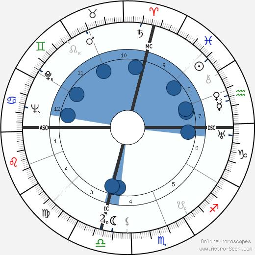 Ted Horn wikipedia, horoscope, astrology, instagram