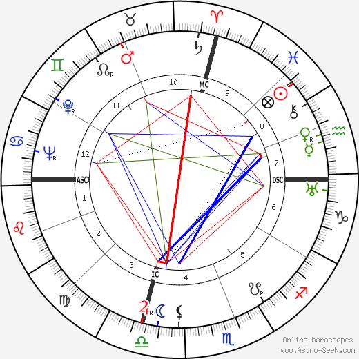 Ted Horn tema natale, oroscopo, Ted Horn oroscopi gratuiti, astrologia