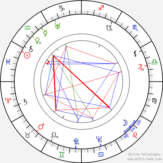 Vaughn Taylor birth chart, Vaughn Taylor astro natal horoscope, astrology