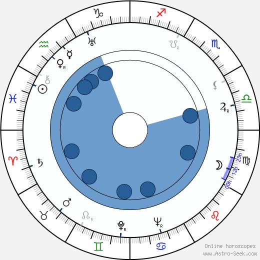 Wilm ten Haaf wikipedia, horoscope, astrology, instagram