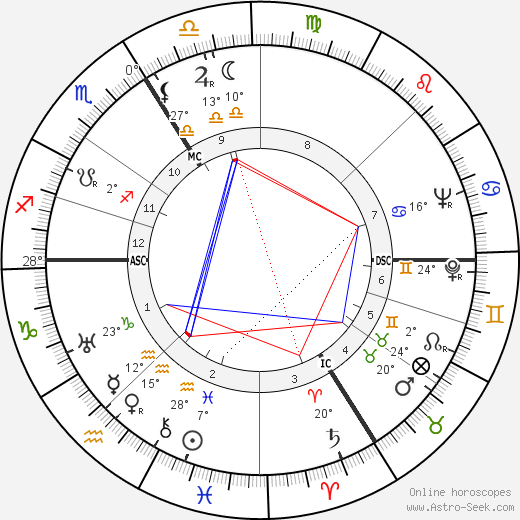Wolfgang Preiss birth chart, biography, wikipedia 2019, 2020