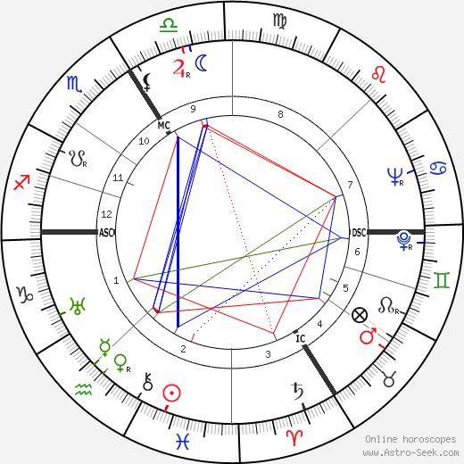 Wolfgang Preiss birth chart, Wolfgang Preiss astro natal horoscope, astrology