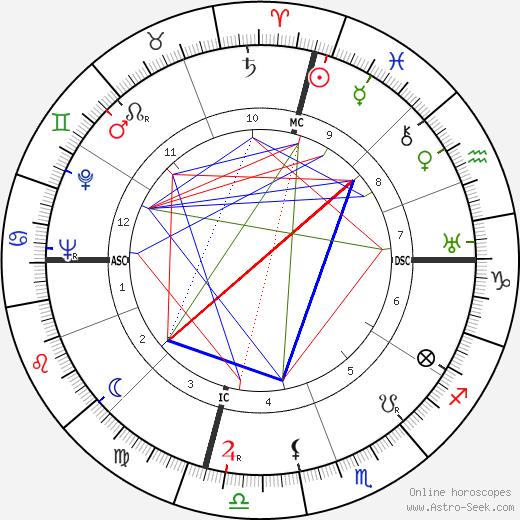 Akira Kurosawa tema natale, oroscopo, Akira Kurosawa oroscopi gratuiti, astrologia
