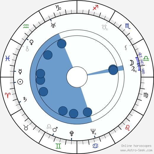 Al Silvani wikipedia, horoscope, astrology, instagram