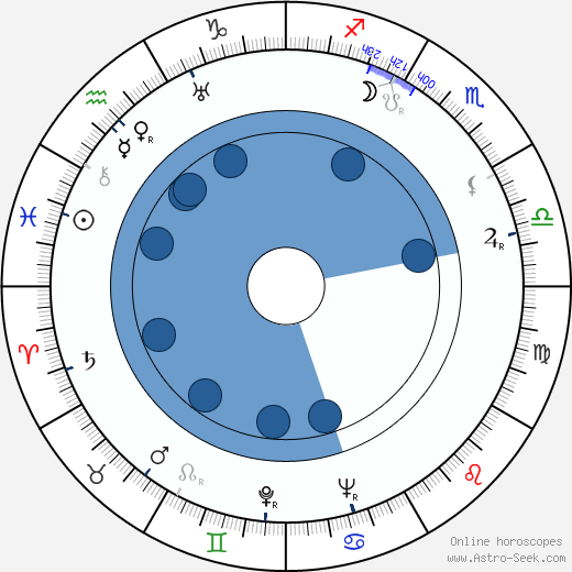 André Zwoboda wikipedia, horoscope, astrology, instagram