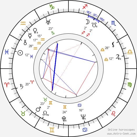 André Zwoboda birth chart, biography, wikipedia 2019, 2020