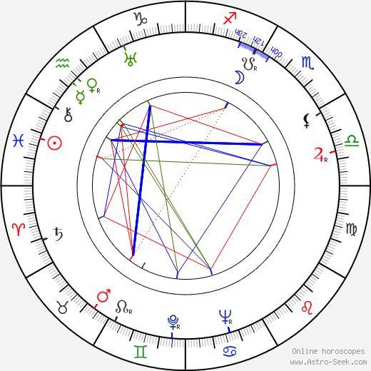 André Zwoboda astro natal birth chart, André Zwoboda horoscope, astrology