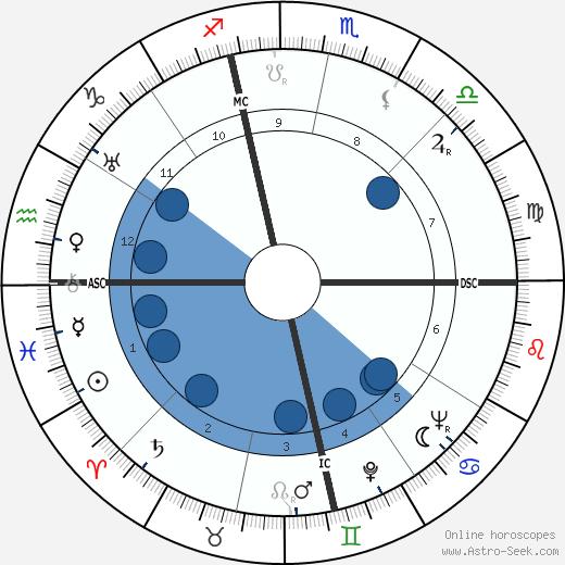 Clifford Bias wikipedia, horoscope, astrology, instagram