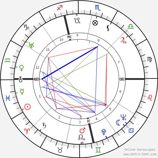 Clifford Bias astro natal birth chart, Clifford Bias horoscope, astrology