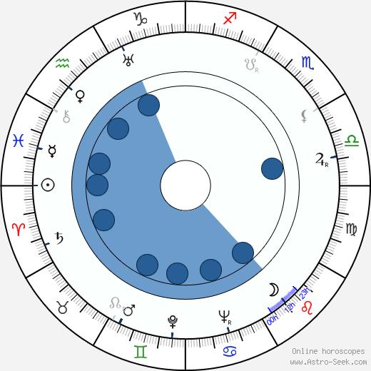 Edith Ker wikipedia, horoscope, astrology, instagram