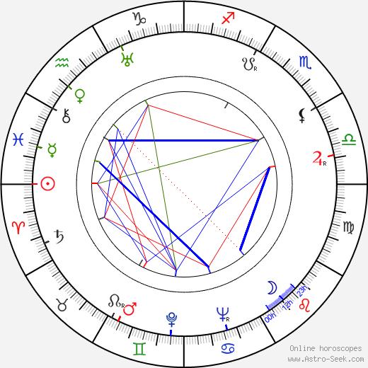 Edith Ker birth chart, Edith Ker astro natal horoscope, astrology