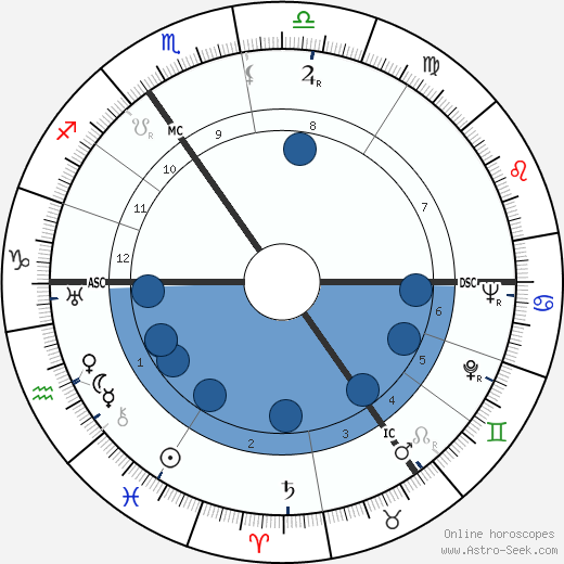Eduard Hoornik wikipedia, horoscope, astrology, instagram